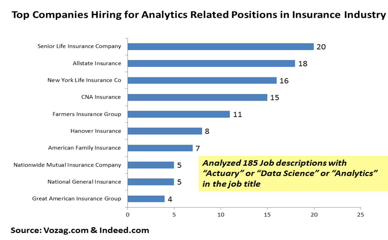 analysis of insurance analytics careers  u0026 job postings